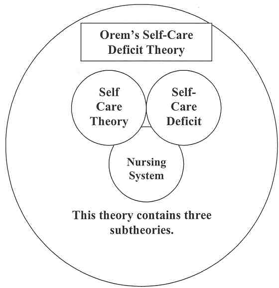 self care deficit theory of nursing Chapter 12 orem's self-care deficit theory in nursing practice violeta ann berbiglia∗ nurses work in life situations with others to bring about conditions that are beneficial to persons nursed.